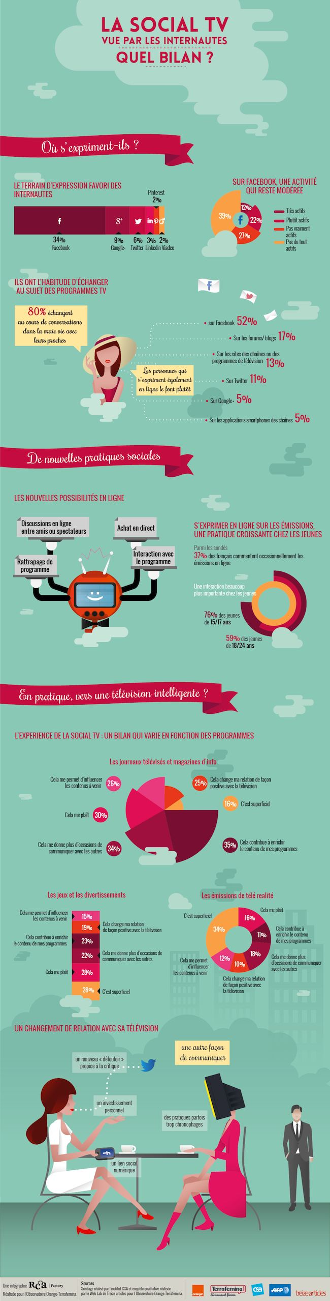 #SocialTV in France : 37% of French people occasionally interact with TV according to the CSA - Orange - Terrafemina #oot13 => http://www.french-socialtv.com/