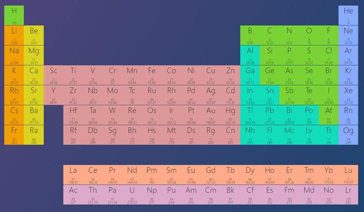 Tabelul periodic al elementelor încă apare pe ultima copertă a cărților de chimie, dar dincolo de mici modificări, structura sa a rămas aceeași.