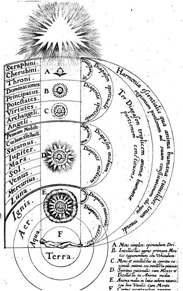 Robert Fludd, 1619 #astronomie #livreancien