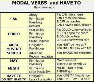 #English #Grammar #Modal Verbs - A great chart to have handy! Get more English tips - sign up for my mailing list  and get 3 Instant Bonuses to improve your English today - http://www.businessenglishace.com/1