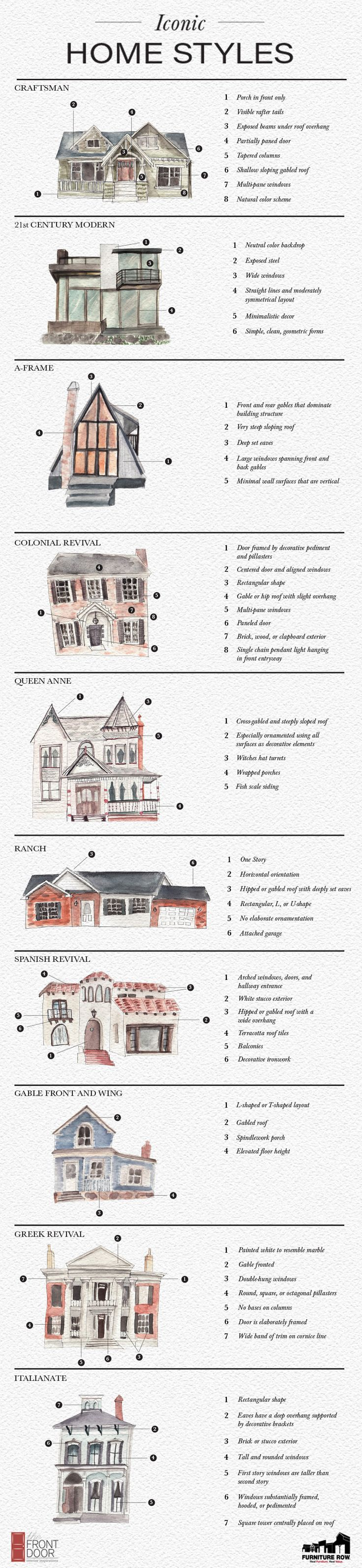 Iconic Home Styles Infographic: 10 Types of Houses