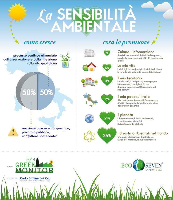 Perche' e' cresciuta la sensibilita' #ambientale? Infografica