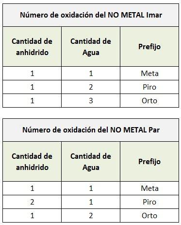 7 best Nomenclatura Quimica images on Pinterest Chemical - best of tabla periodica nombres familias