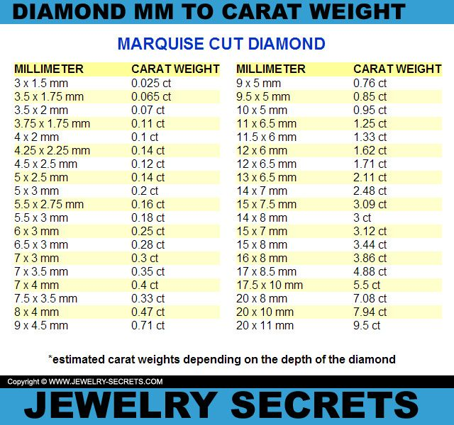 Marquise Cut Diamond Mm To Carat Weight Conversion Chart