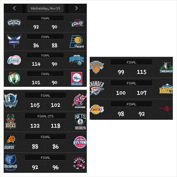 Day 23. . #Spurs 92-90 #Cavs. Tim.Duncan 19pts 10rebs. Kawhi Leonard 12pts 10rebs. Boris Diaw 19pts 6rebs 7asts. AndersonVarejao 23pts 11rebs. LeBron James 15pts 6rebs 9asts. . #Hornets 86-88 #Pacers Roy Hibbert 18pts 11rebs. Solomon Hill 6pts(game-winner) 5rebs Al Jefferson 28pts 8rebs.  . #Clippers 114-90 #Magic. Chris Paul 16pts 9asts. Jamal Crawford 22pts. Blake Griffin 20pts. Nikola Vucevic 19pts 14rebs. Tobias Harris 25pts.  . #Celtics 101-90 #76ers. JJ Sullinger 22pts 9rebs. Rajan…