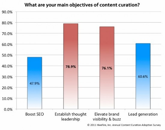 What are the main objectives of content curation