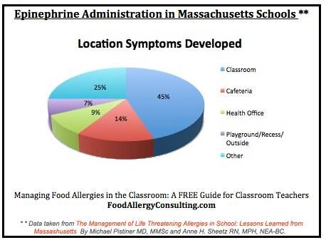Lessons learned from Massachusetts Schools: 45% of allergic reaction symptoms developed in  the classroom setting.Susan (Heim) Kelly