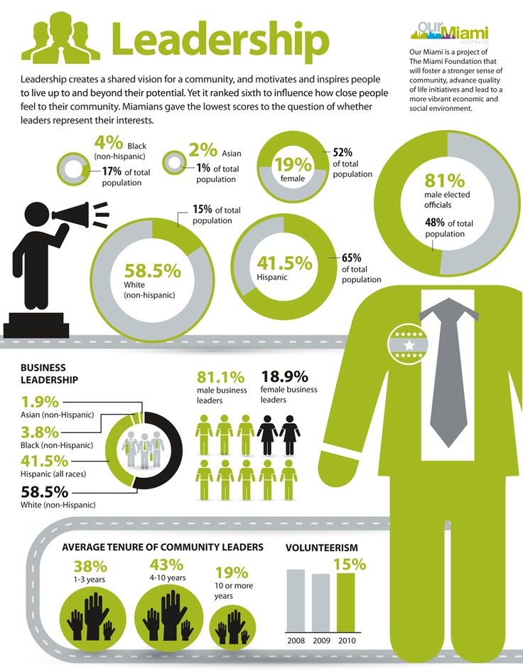 fun and interesting graphic image showing information with green suit of human figures.