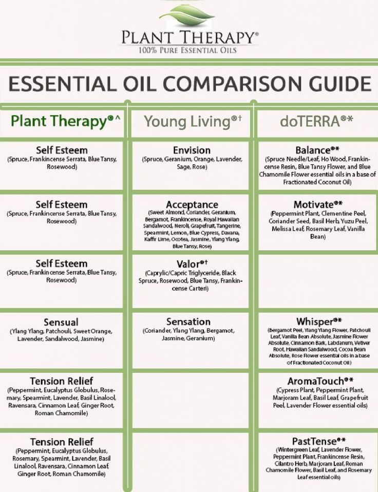 Plant Therapy Synergy Comparison Chart - part 3