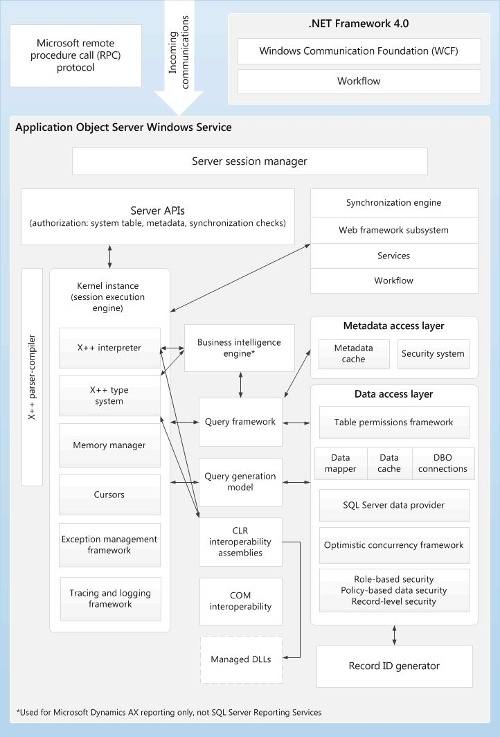 Application Object Server  Aos  Architecture Diagram For Microsoft Dynamics Ax