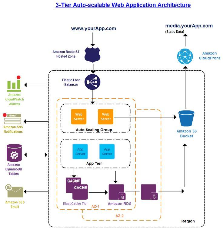 the 3 tier architecture in amazon web service diagrams