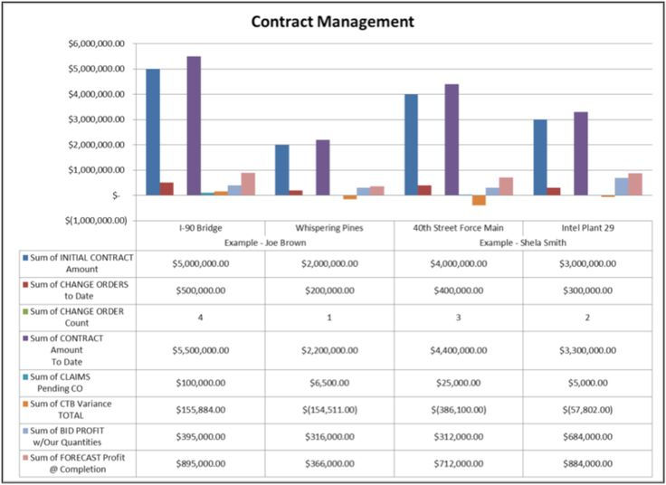 Best It Contract Management Images On   Contract