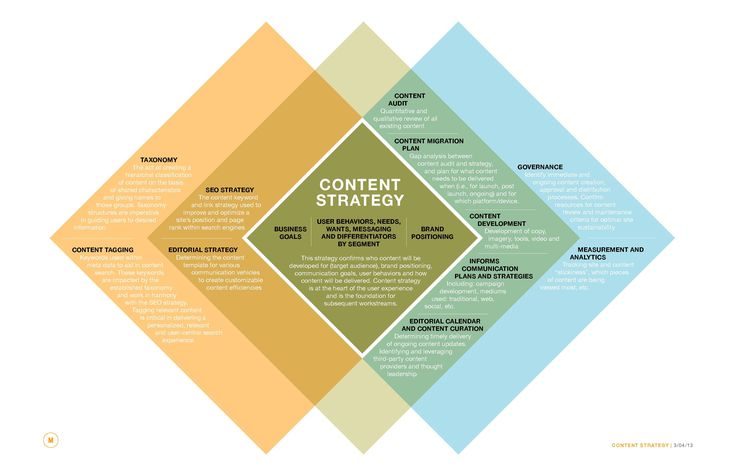 Content Strategy Definitions venn diagram