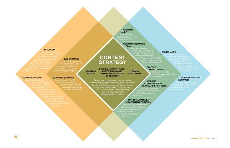 Content Strategy Definitions venn diagram