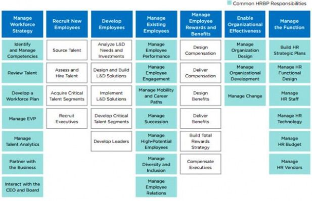 Pin By Ontrendteam On Hrm Business Strategy Management Talent Management Human Resources Career