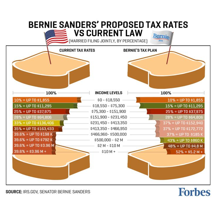 Bernie Sanders Quotes Taxes | Bernie Sandwiches? Sanders Tax Plan Takes Biggest Bite Out Of The Rich