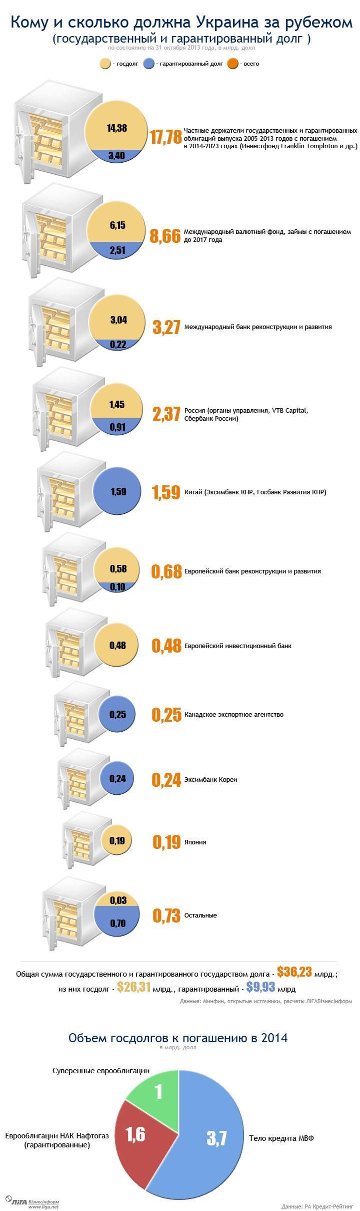 Breakdown of #Ukraine's external debt http://ht.ly/rCOip via @BIZLIGA