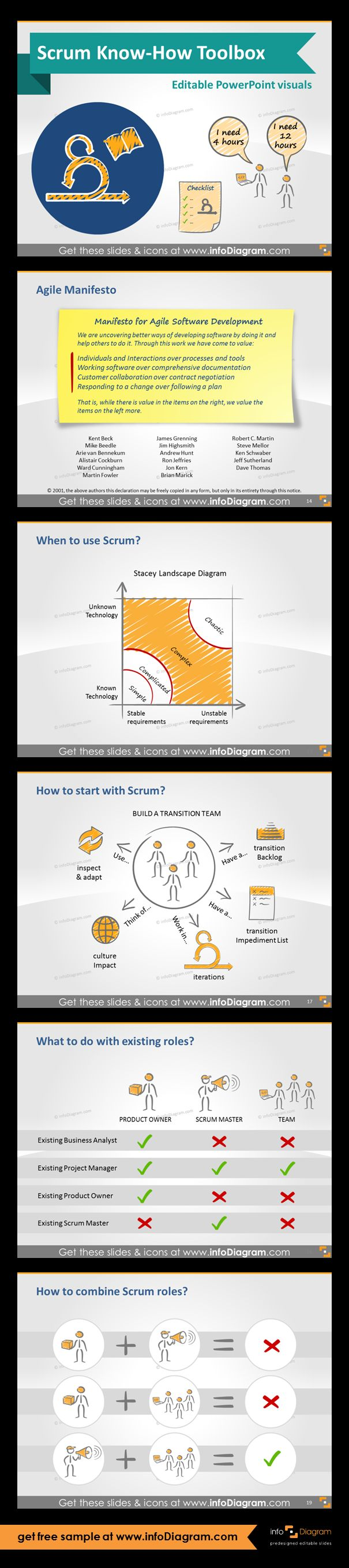 Scrum Know-How Presentation Visuals for Powerpoint. Agile Manifesto. When to use Scrum - Stacey Matrix. Advanced Scrum knowledge: Scrum guide - how to start with scrum? Slide icons: Transition Backlog, Transition Impediment List, Iterations, Culture impact, Inspect & adept. Existing roles for Scrum management. Learn how to combine Scrum roles. Create checklist before start: agreed roles, needed infrastructure, right pilot, common understanding, cross functional team.