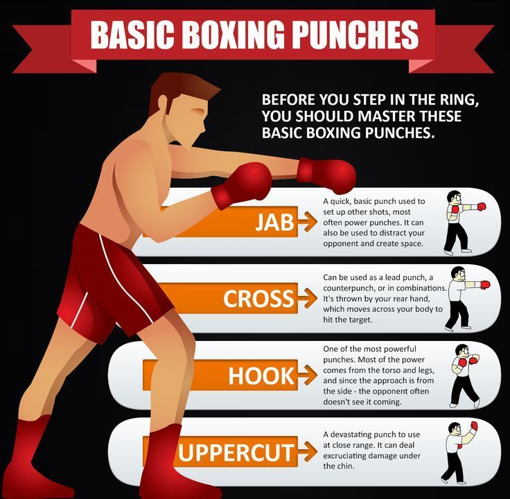 Learn Basic Boxing Punches Get Your Gears And Equipment Here Proboxing Com Boxing Training Workout Boxing Workout Beginner Kickboxing Workout