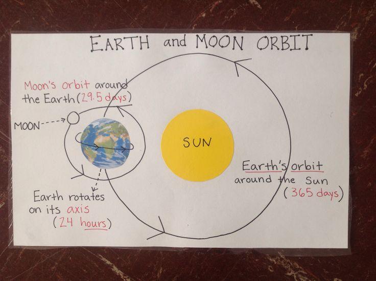 Earth and moon orbit anchor chart.