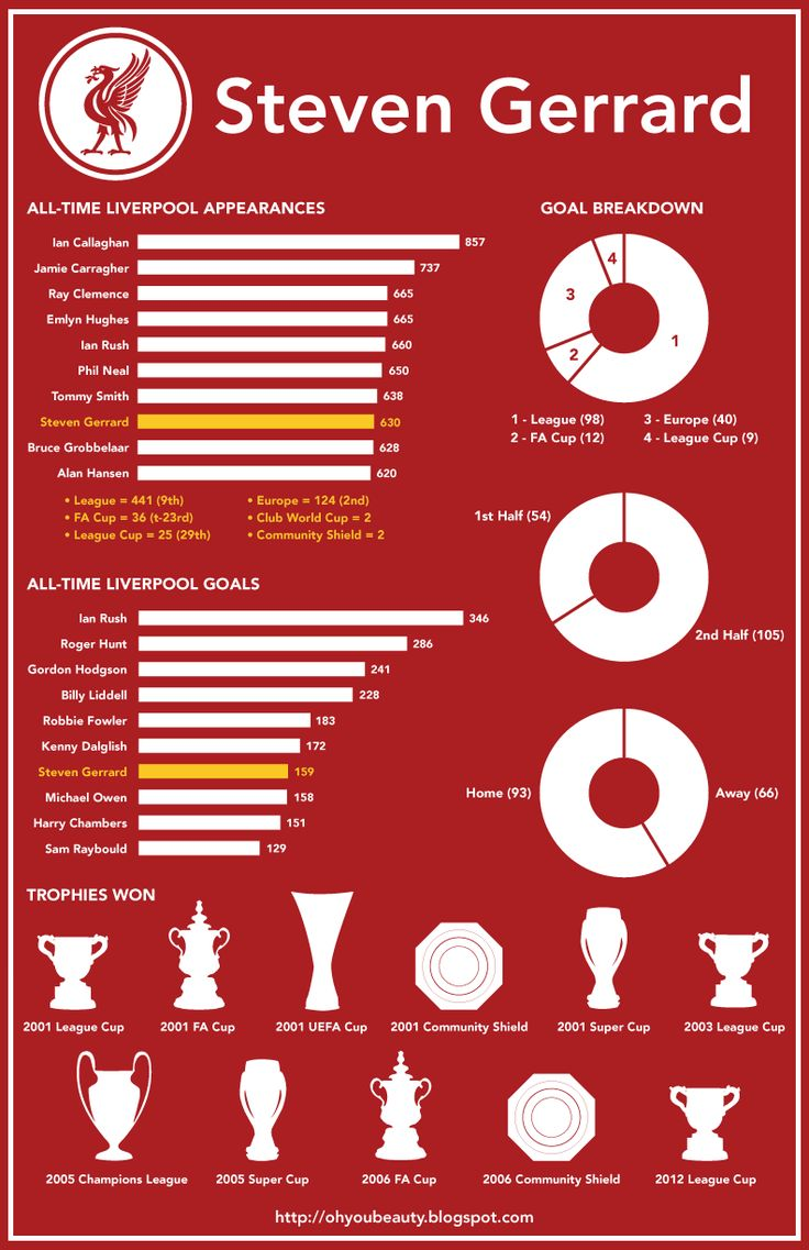 Inforgraphics about Steven Gerrard Career stats at Liverpool FC #LFC