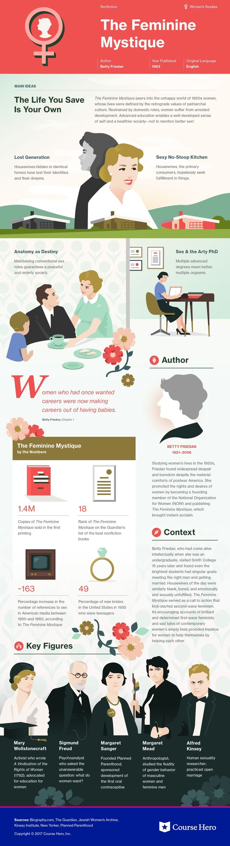 This @CourseHero infographic on The Feminine Mystique is both visually stunning and informative!