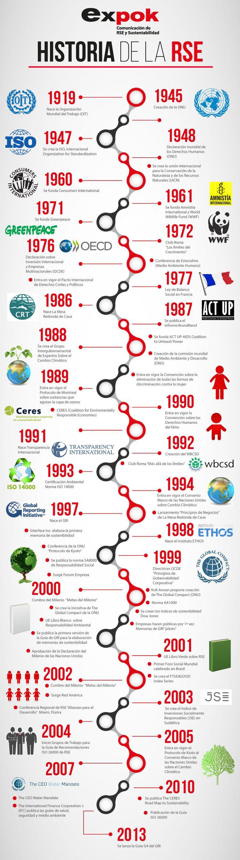 Infografía: historia de la RSE