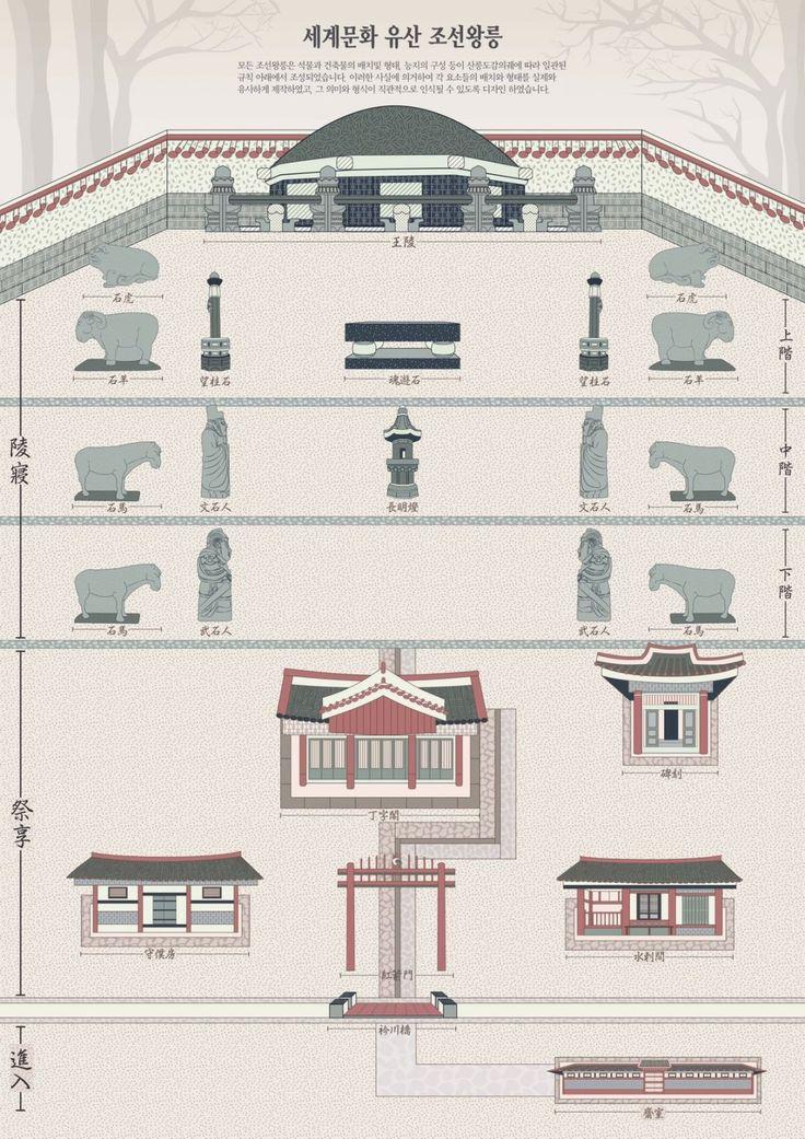 조선왕릉 통합 그래픽 디자인 현존하는 조선왕릉의 그래픽을 통합한 그래픽 인포메이션 디자인입니다. 조선왕릉은 현존했던 대부분의 왕과 왕비의 무덤이 보존되어 있습니다. 이는 전 세...
