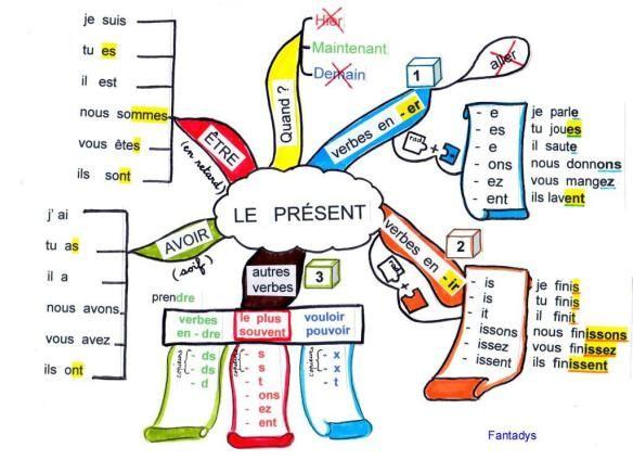 carte present f