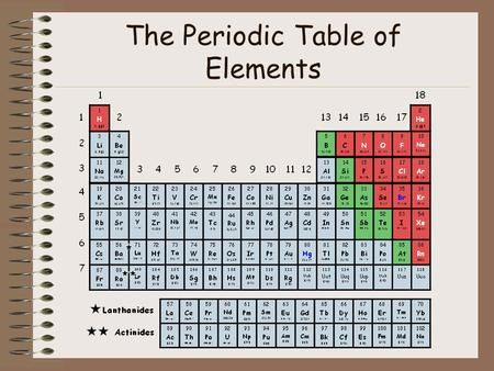 21 best Math7 images on Pinterest Teaching ideas, Teaching math - new periodic table no. crossword