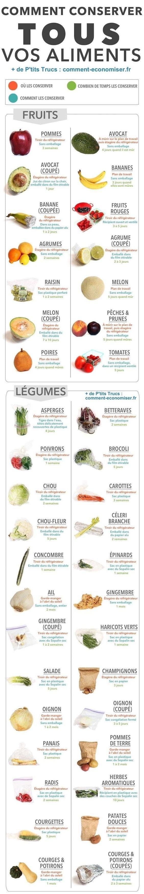 12 graphiques utiles sur les fruits et les légumes