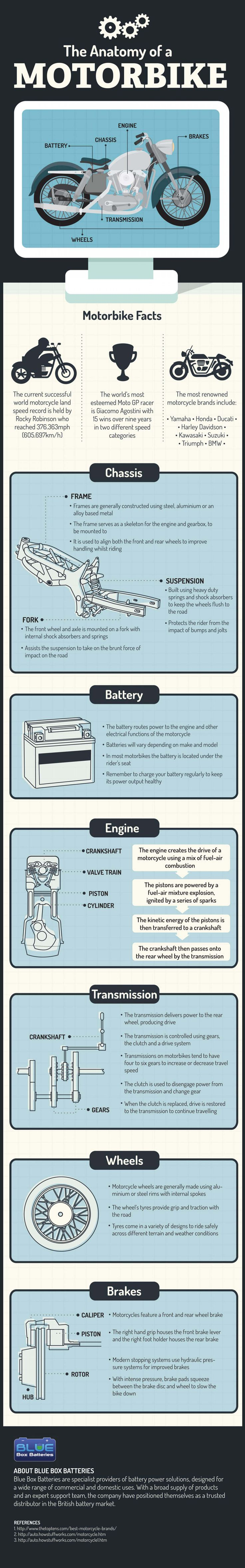 Infographic The Anatomy of a Motorbike | Infographics Creator