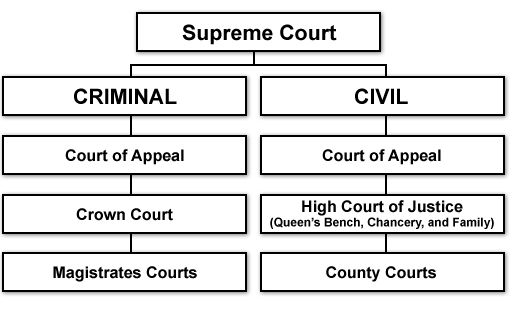 Law appeal routes