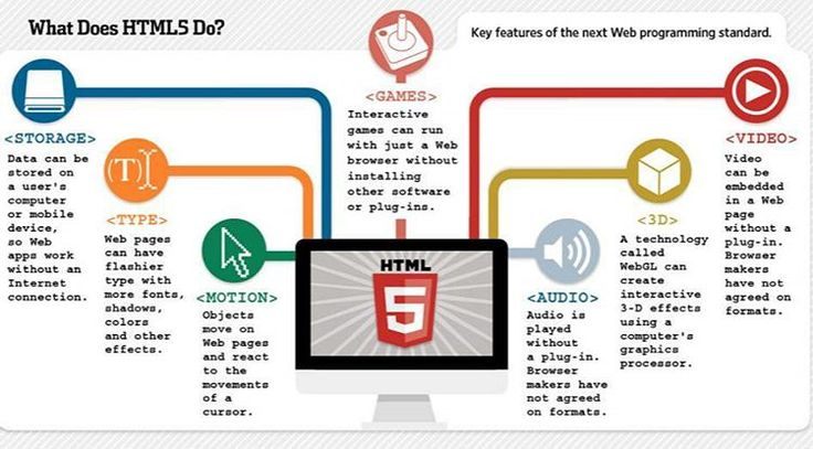 What does html5 do?  The web hypertext application technology working group (WHATWG) began work on the new standard in 2004 . At that time  html 4.01 had not been updated since 2000  and the world wide web consortium (W3C) was focusing future developments on XHTML 2.0 . In 2009  the W3C allowed the XHTML 2.0 working group's charter to expire and decided not to renew it. W3C and WHATWG are currently working together on the development of HTML5. #html5 #css3 #js #javascript #ruby #java #web…