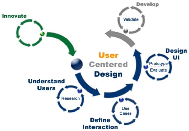 Learn User Experience (UX) and Design from experts
