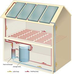 Heat Your Home w/ Solar Hot Water - This is close to our plan.  The only difference is we plan on being able to flush the system with cold water as our floors will be cement and we can cool our floors also.  :)