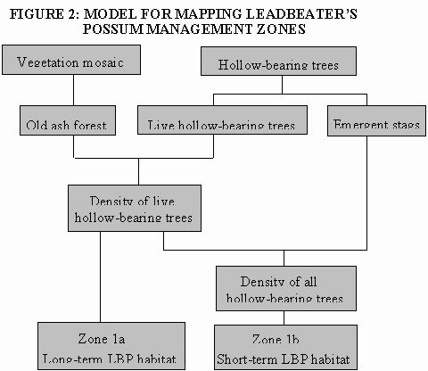model for mapping leadbeaters possum management zones