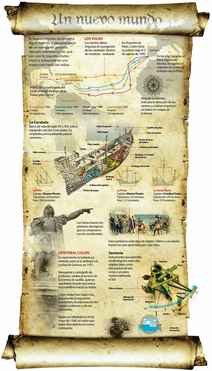 BIOGRAFÍAS   Cristóbal Colón, descubridor del nuevo mundo. ~ La Eduteca