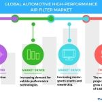 Global Automotive High-Performance Air Filter Market - Stringent Emission Norms to Boost Growth | Technavio