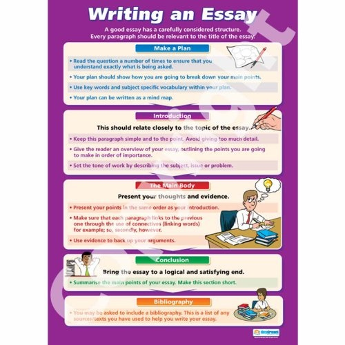 checklist of the four steps in writing an effective essay