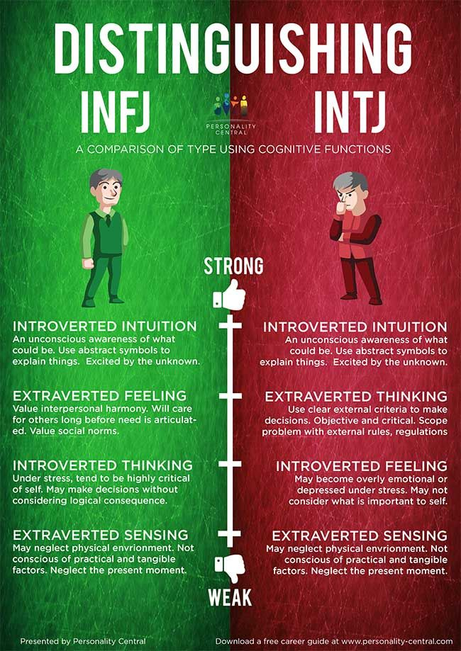 This section Distinguishing INTJ and INFJ is to help users of the personality test verify their type in case they are unsure after doing the personality test and reading the profiles of both types.