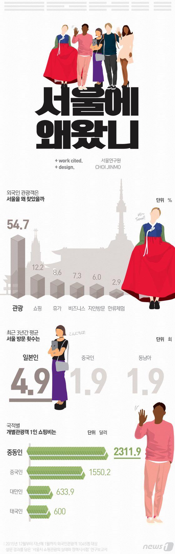 [그래픽뉴스] 서울에 온 외국인 관광객