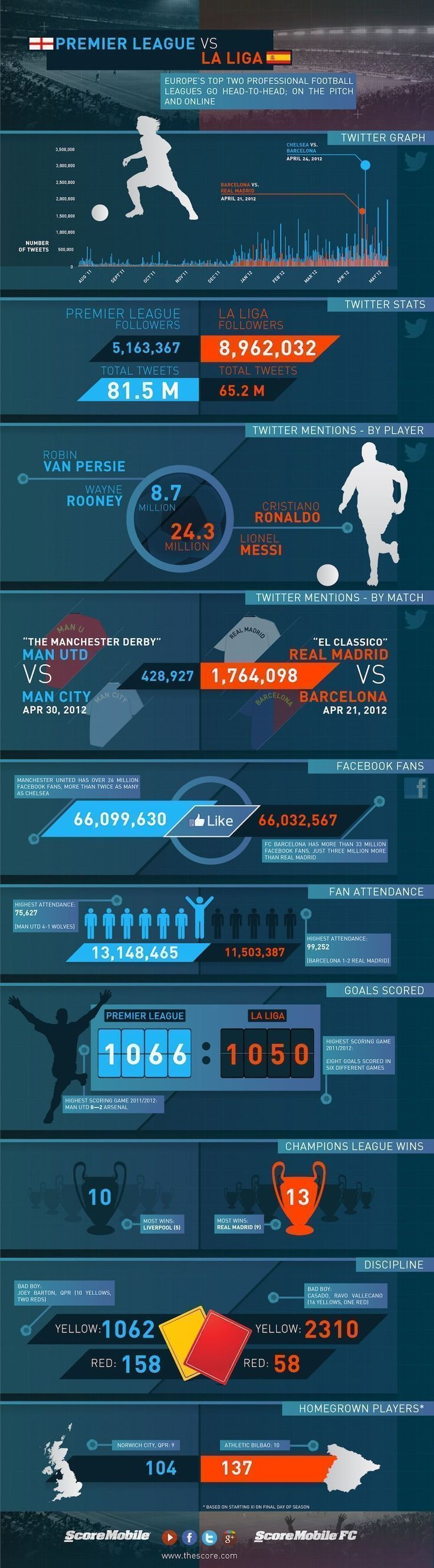 Premier League vs. La Liga Who Takes European Soccer's Social Media Crown? [INFOGRAPHIC] #soccerinfographic