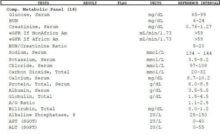 Comprehensive Metabolic Panel Blood Test