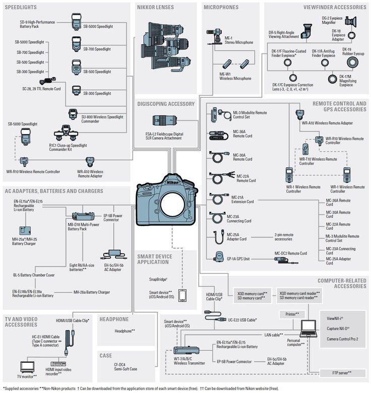 702 best Nikon Cameras and Lenses images on Pinterest