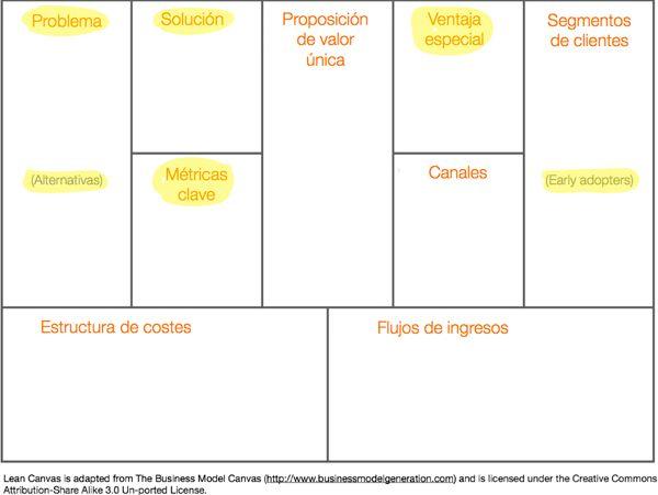lean-canvas-lienzo-modelo-de-negocio-lean-startup-ash-maurya para coaching empresarial
