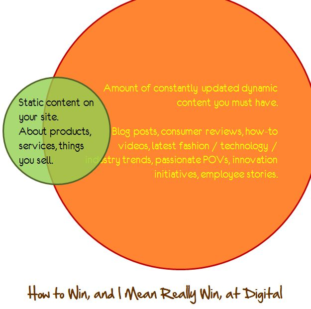 How to Win at Digital Marketing [CLICK THROUGH TO READ]