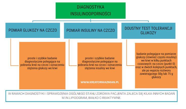 Insulinooporność jest stanem obniżonej wrażliwości tkanek na insulinę. Diagnoza to kilka badań z krwi. Sprawdź jakie konkretnie wykonać.
