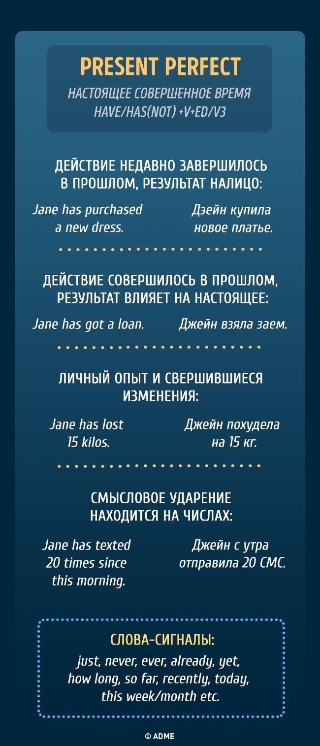 Все, что вы хотели знать о временах в английском языке