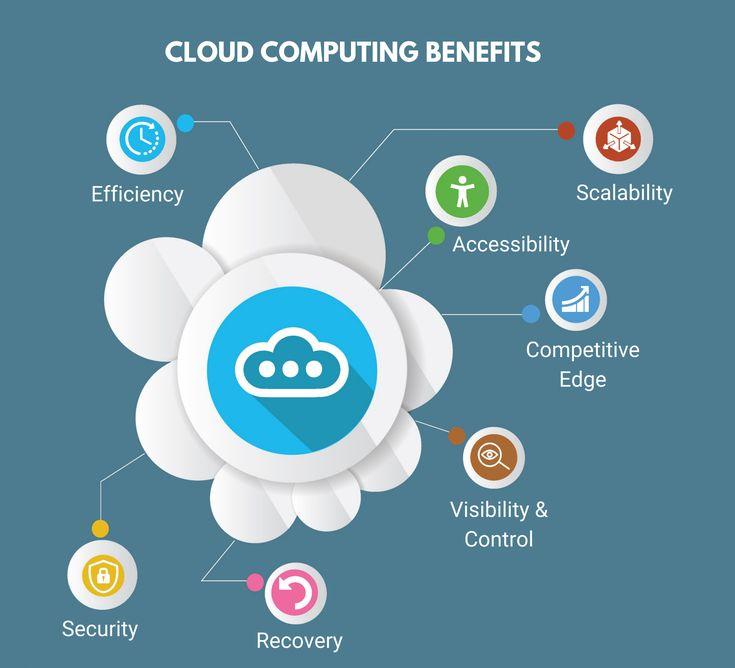 key Benefits Cloud Computing | Networking, Cloud computing ...